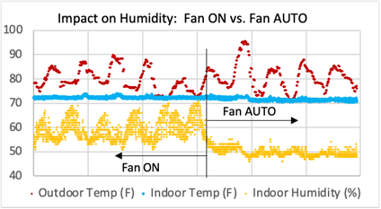 The #1 Reason to NOT Run Your AC Fan during the Summer